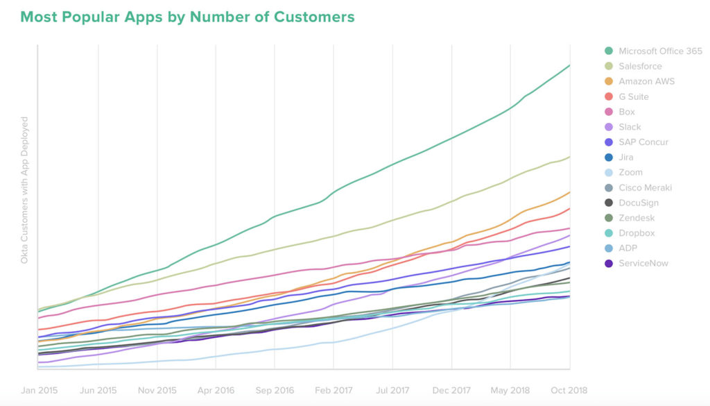 Okta Customers Graph Chart from January 2015 to October 2018