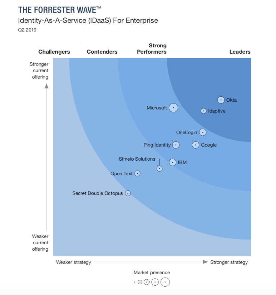 Graph showing The Forrester Wave